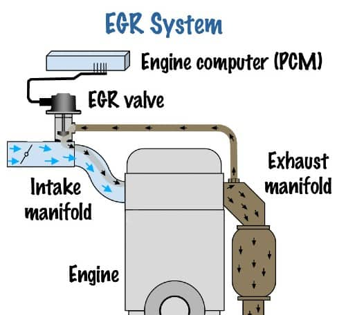 Exhaust Gas Recirculation system how they work