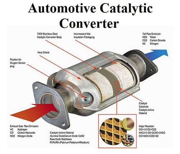 What is a Catalytic Converter