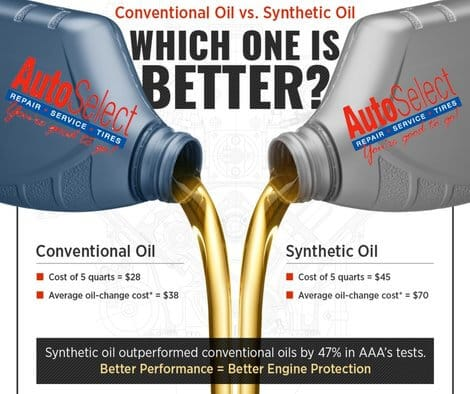 Synthetic vs Conventional Engine Oils hot weather